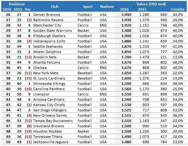 Forber valore club calcio 2