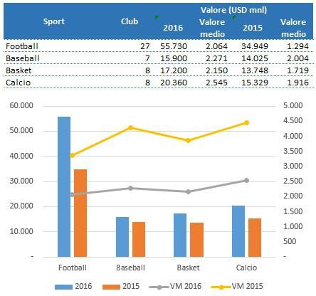 Forbes-Valori-Club-sportivi-2016-3