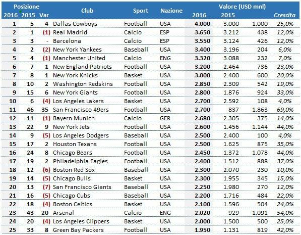 Forbes valore club calcio