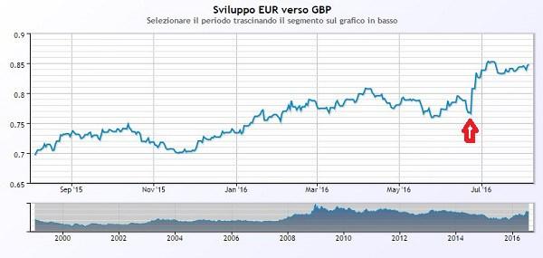 Brexit-cambio-euro-gbp
