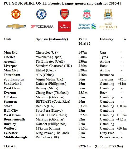 Premier-League-Sponsor-maglie-dettaglio