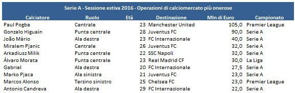 Calciomercato-estate-2016-finale-8