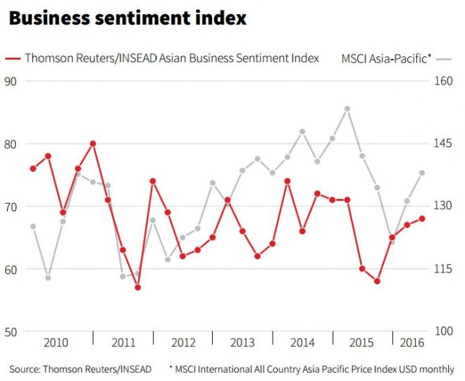 business-sentiment