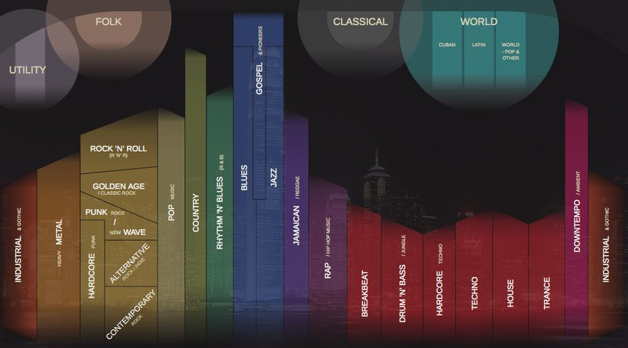 music-map-genres