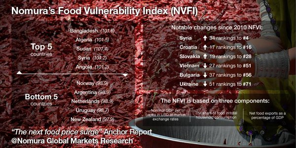 food-vulnerability-index-nomura