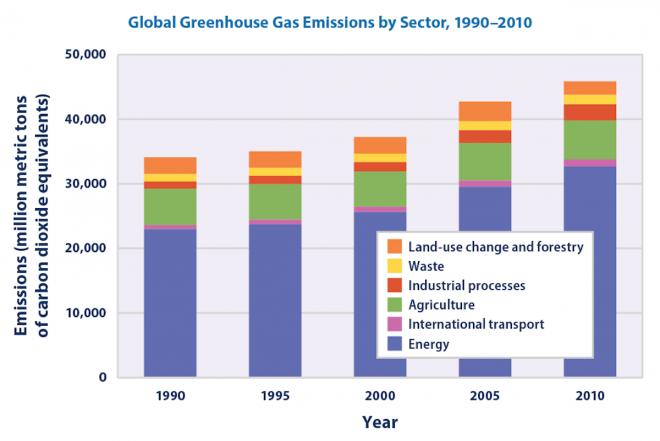 gas-serra