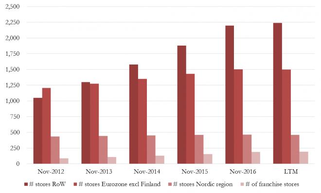 H&M Report - Grafico 1