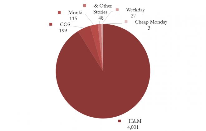 H&M Report - Grafico 2