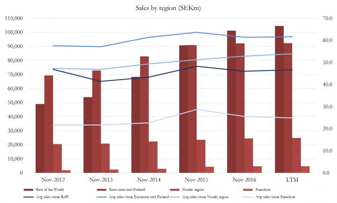 H&M Report - Grafico 3