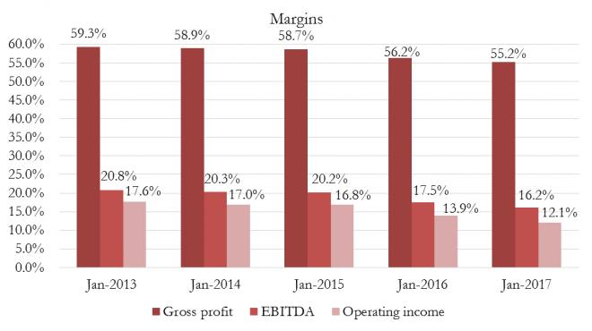 H&M Report - Grafico 4