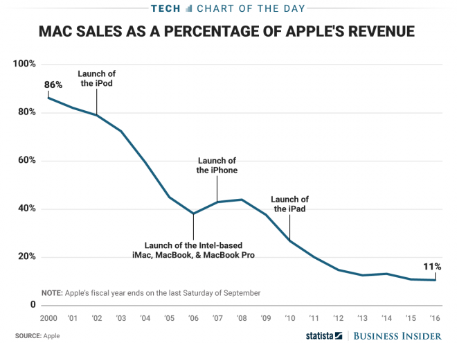 grafico apple
