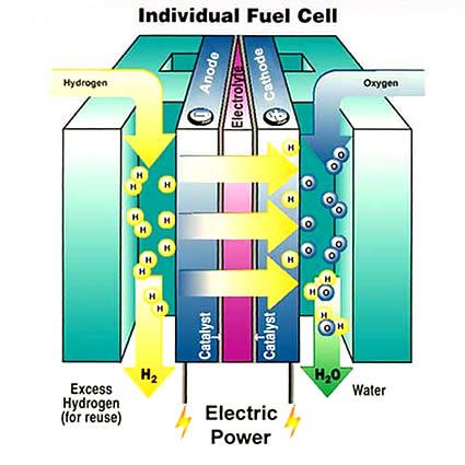 Funzionamento Cella a Combustibile