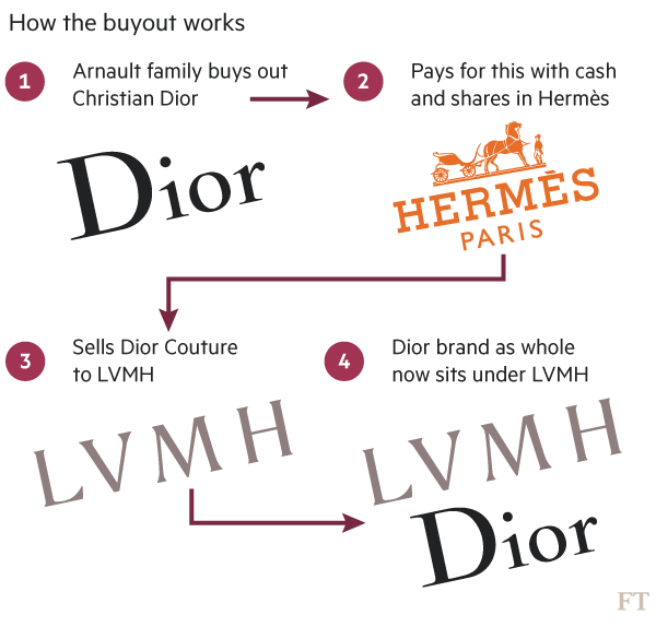 lvmh-dior