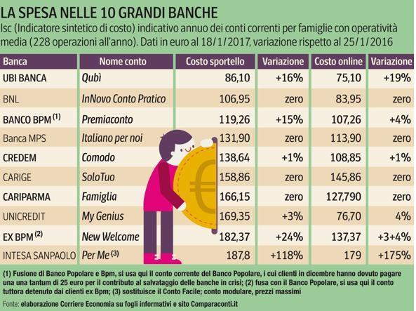 costi banche