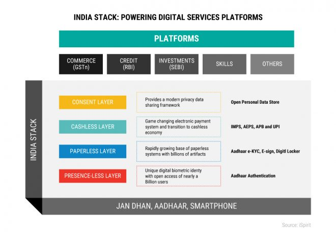 india stack
