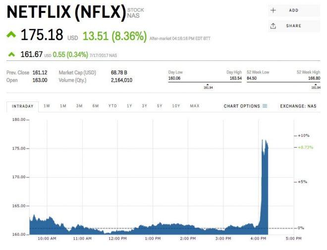 netflix market