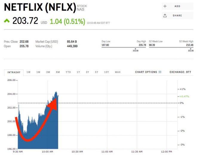 dati netflix