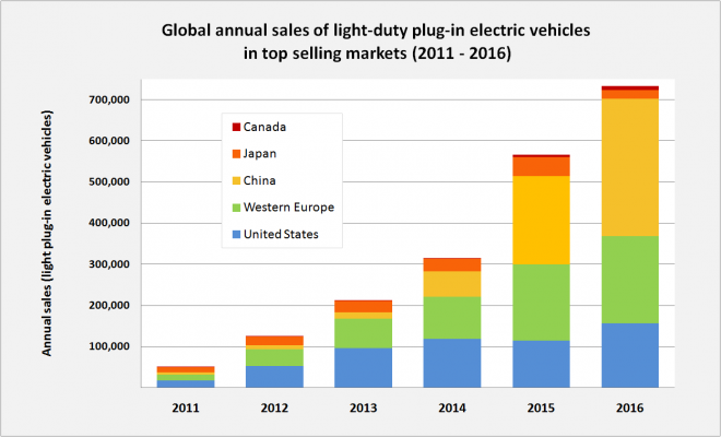 Global_plug-in_car_sales_since_2011