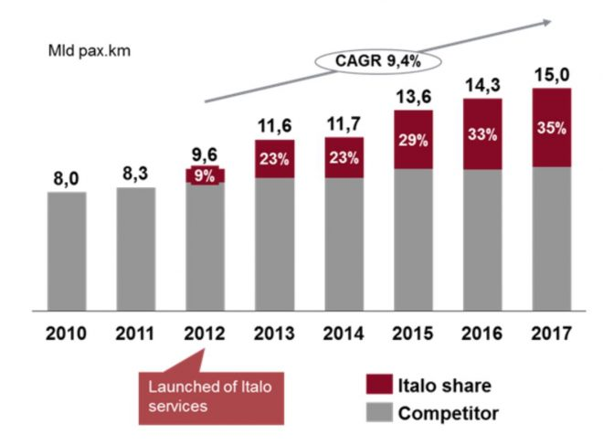 FIGURE 2: Italian high-speed rail market