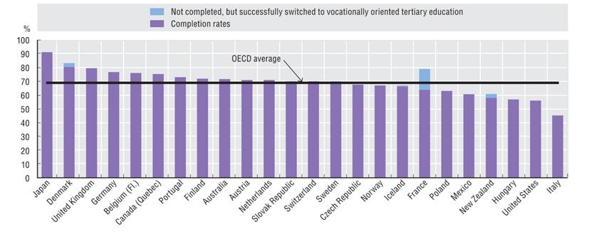 Percentuale di studenti che portano a termine il percorso universitario scelto