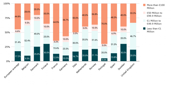 investimenti in open banking per Paese